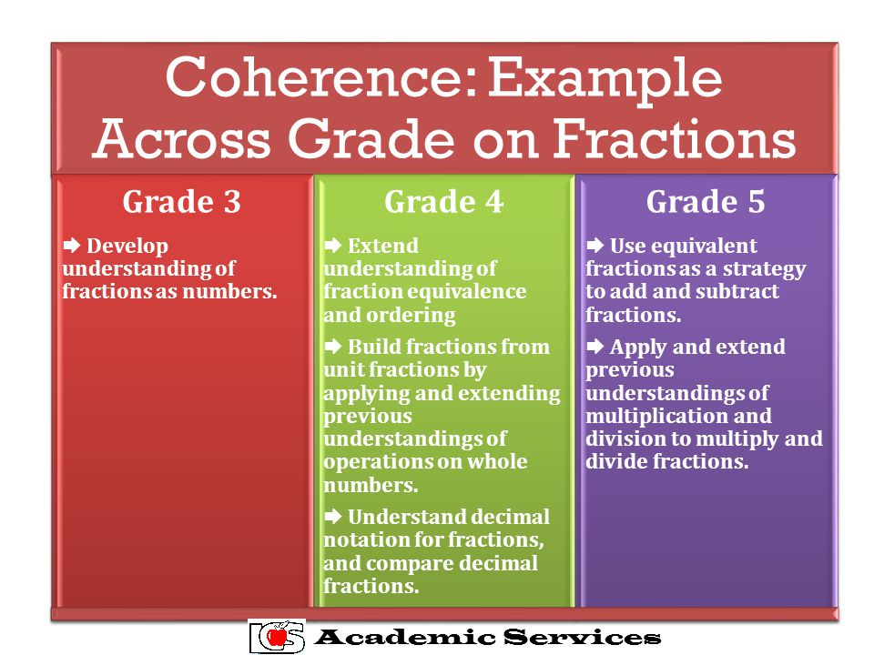 Coherence: Example Across Grade on Fractions Grade 3  Develop understanding of fractions as numbers.