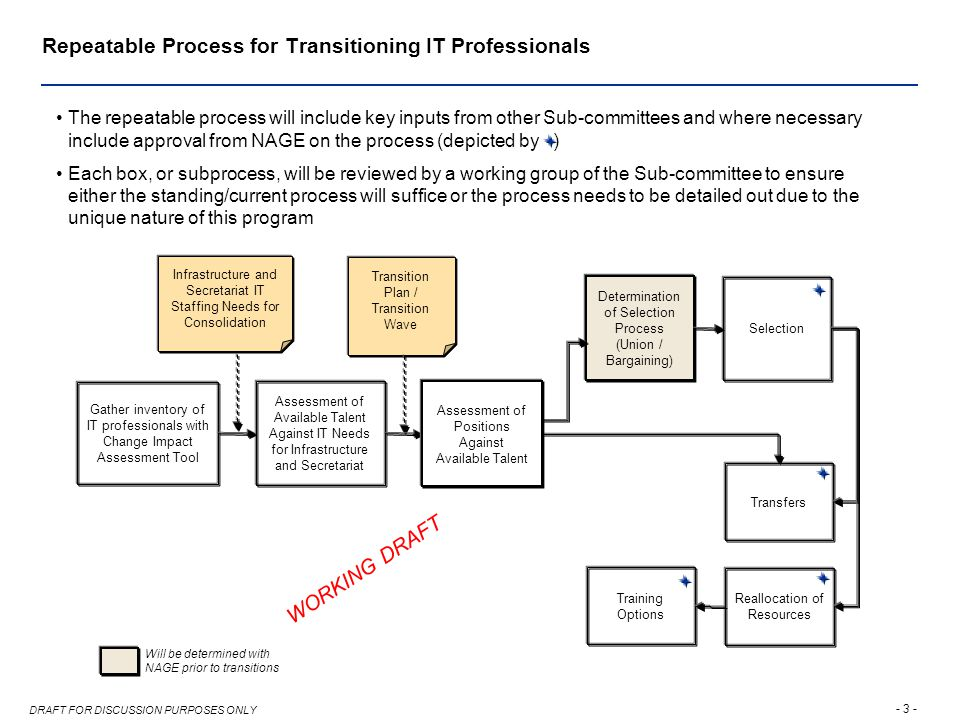 - 3 - DRAFT FOR DISCUSSION PURPOSES ONLY Repeatable Process for Transitioning IT Professionals Transfers Reallocation of Resources Selection Training Options Determination of Selection Process (Union / Bargaining) Gather inventory of IT professionals with Change Impact Assessment Tool Assessment of Available Talent Against IT Needs for Infrastructure and Secretariat Infrastructure and Secretariat IT Staffing Needs for Consolidation Transition Plan / Transition Wave The repeatable process will include key inputs from other Sub-committees and where necessary include approval from NAGE on the process (depicted by ) Each box, or subprocess, will be reviewed by a working group of the Sub-committee to ensure either the standing/current process will suffice or the process needs to be detailed out due to the unique nature of this program WORKING DRAFT Will be determined with NAGE prior to transitions Assessment of Positions Against Available Talent