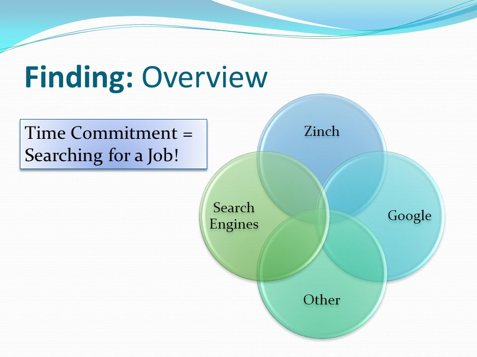 Finding: Overview Zinch Google Other Search Engines Time Commitment = Searching for a Job.
