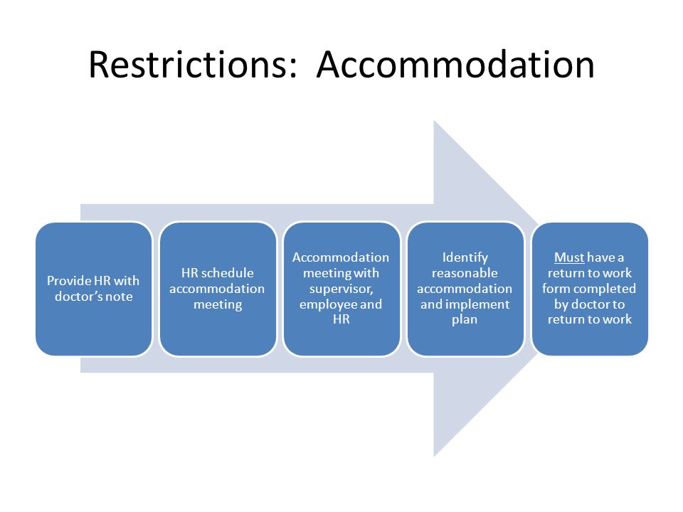Restrictions: Accommodation Provide HR with doctor's note HR schedule accommodation meeting Accommodation meeting with supervisor, employee and HR Identify reasonable accommodation and implement plan Must have a return to work form completed by doctor to return to work