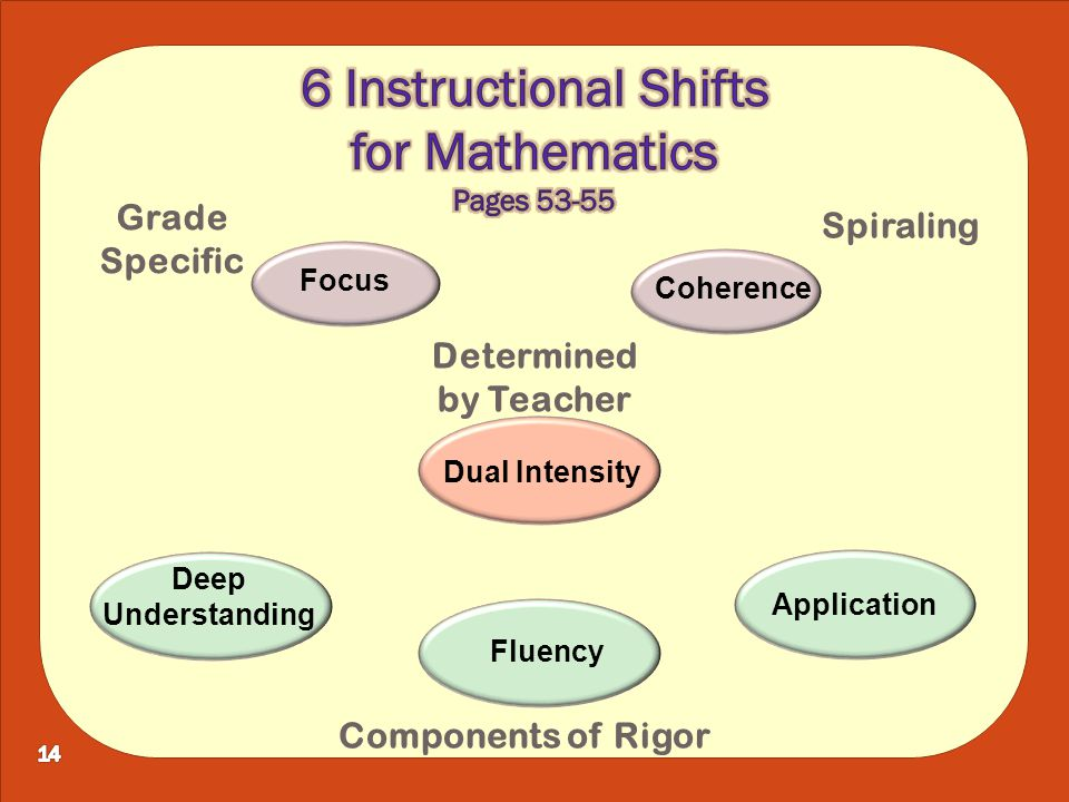 Fluency Deep Understanding Application Dual Intensity Focus Coherence Grade Specific Spiraling Components of Rigor Determined by Teacher