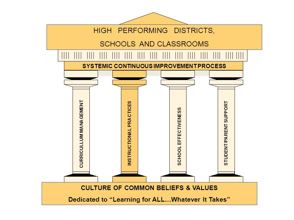 SCHOOL EFFECTIVENESS CULTURE OF COMMON BELIEFS & VALUES Dedicated to Learning for ALL…Whatever It Takes HIGH PERFORMING DISTRICTS, SCHOOLS AND CLASSROOMS SYSTEMIC CONTINUOUS IMPROVEMENT PROCESS CURRICULLUM MANAGEMENT INSTRUCTIONAL PRACTICESSTUDENT/PARENT SUPPORT