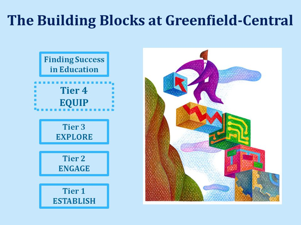The Building Blocks at Greenfield-Central Tier 1 ESTABLISH Tier 2 ENGAGE Tier 3 EXPLORE Tier 4 EQUIP Finding Success in Education