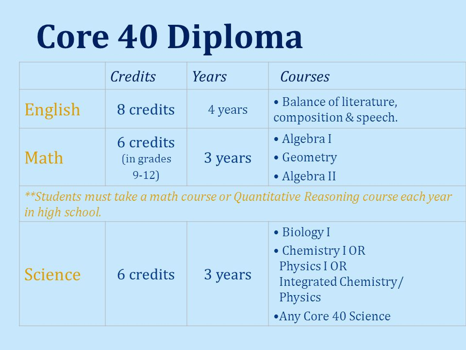 Core 40 Diploma CreditsYears Courses English 8 credits 4 years Balance of literature, composition & speech.