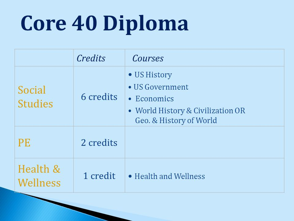 Core 40 Diploma Credits Courses Social Studies 6 credits US History US Government Economics World History & Civilization OR Geo.