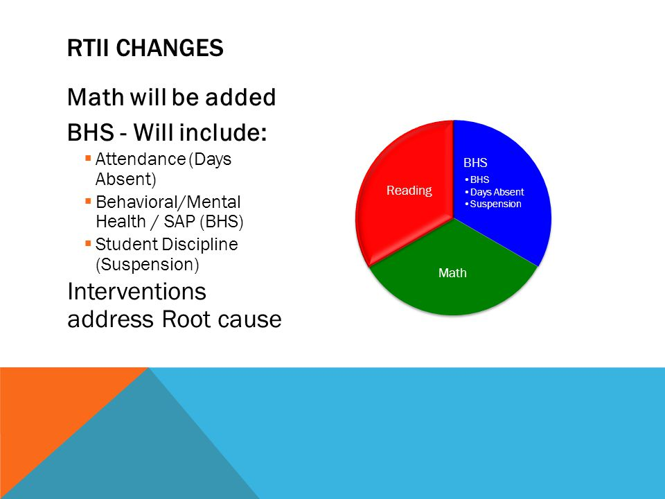 Math will be added BHS - Will include:  Attendance (Days Absent)  Behavioral/Mental Health / SAP (BHS)  Student Discipline (Suspension) Interventions address Root cause BHS Days Absent Suspension Math Reading RTII CHANGES