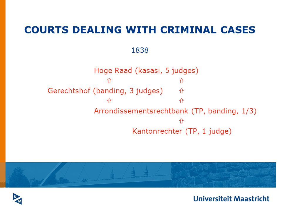 COURTS DEALING WITH CRIMINAL CASES 1838 Hoge Raad (kasasi, 5 judges)  Gerechtshof (banding, 3 judges)   Arrondissementsrechtbank (TP, banding, 1/3)  Kantonrechter (TP, 1 judge)
