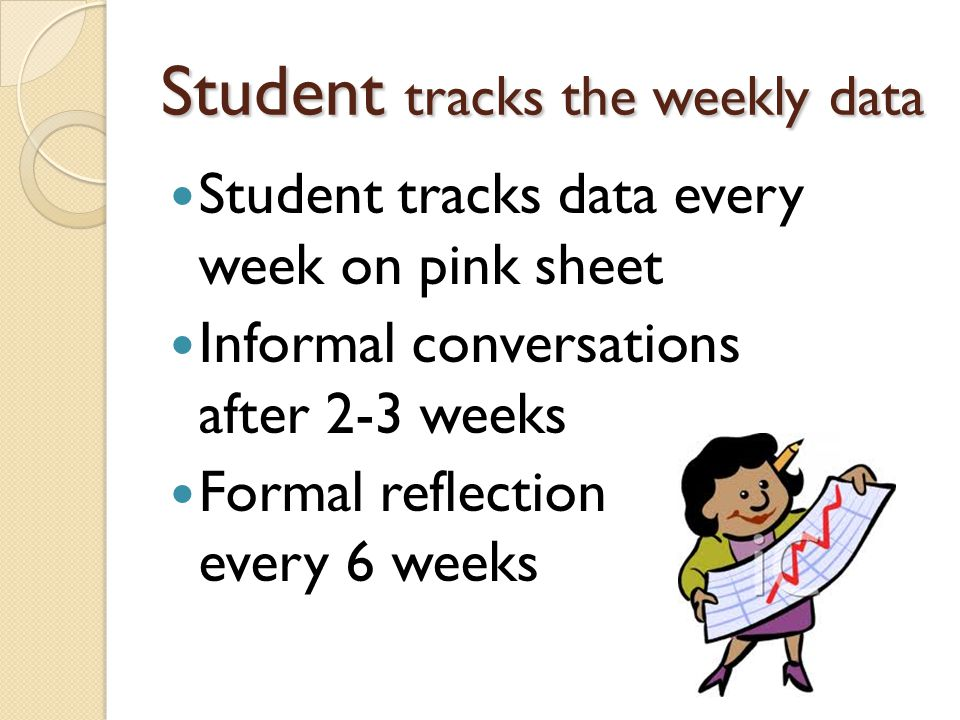 Student tracks the weekly data Student tracks data every week on pink sheet Informal conversations after 2-3 weeks Formal reflection every 6 weeks