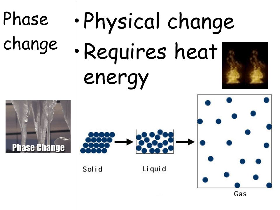 Phase change Physical change Requires heat energy