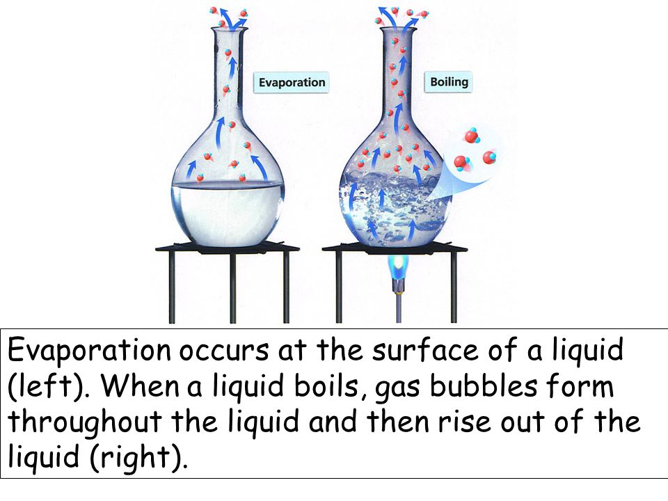 Evaporation occurs at the surface of a liquid (left).