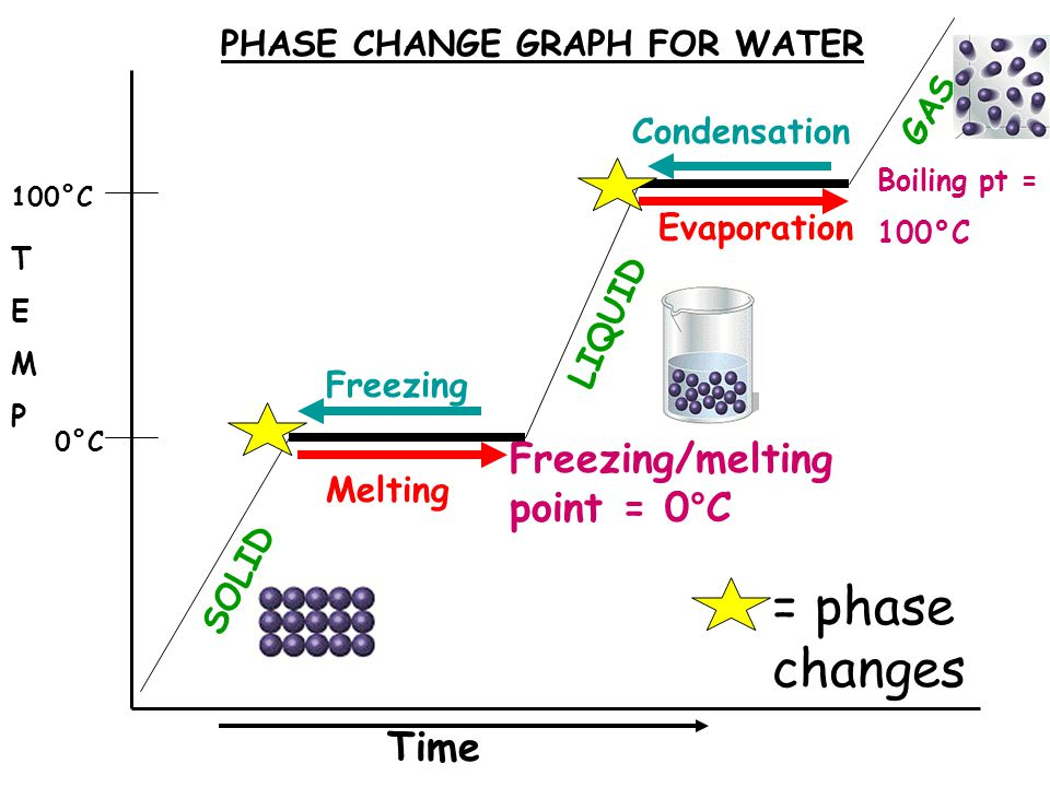 Time TEMPTEMP Freezing/melting point = 0°C Boiling pt = 100°C SOLID LIQUID GAS 100°C 0°C Melting Freezing Evaporation Condensation PHASE CHANGE GRAPH FOR WATER = phase changes