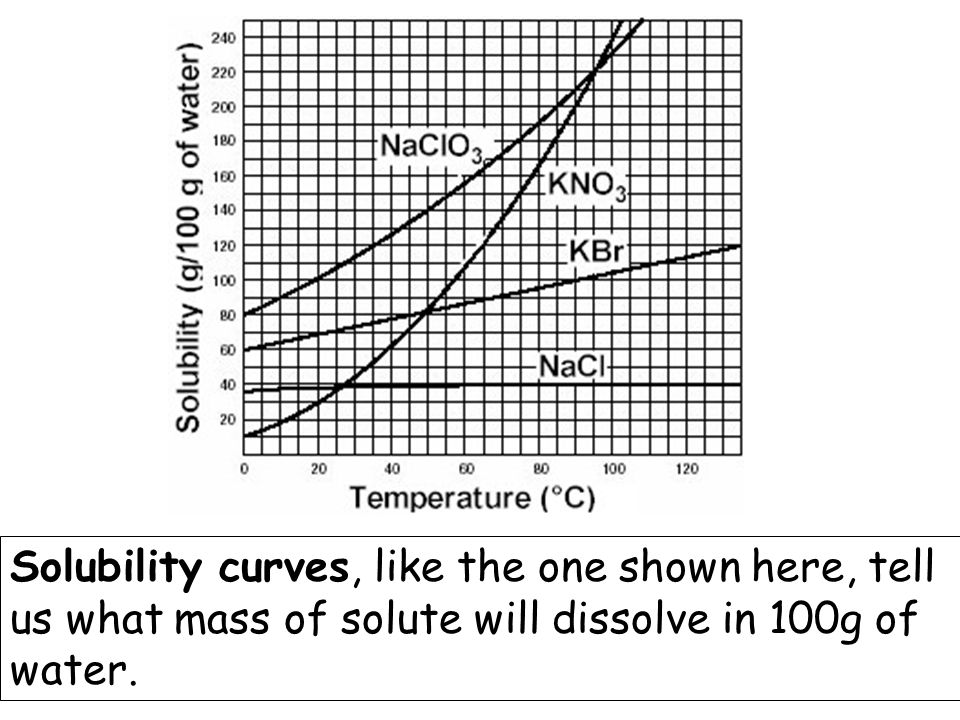 Solubility curves, like the one shown here, tell us what mass of solute will dissolve in 100g of water.