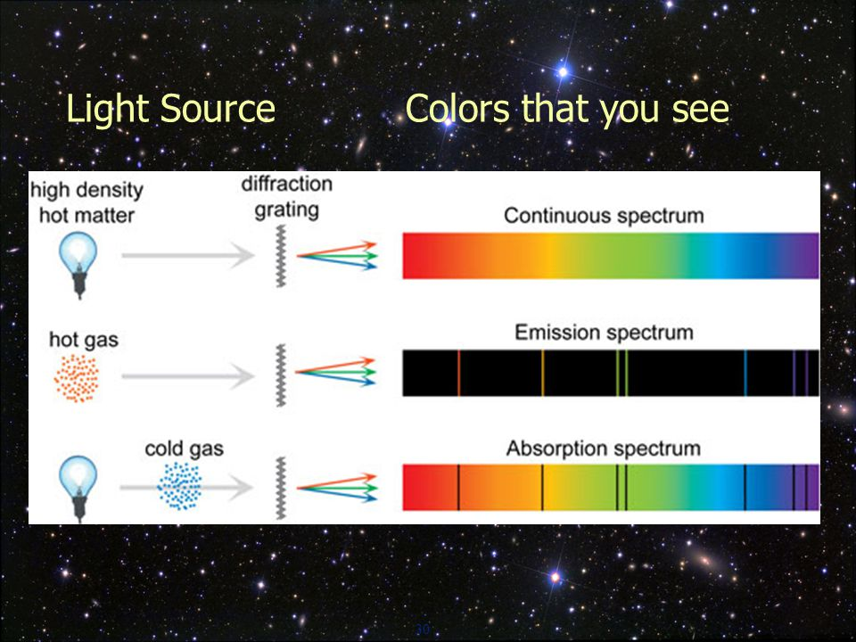 30 Light Source Colors that you see