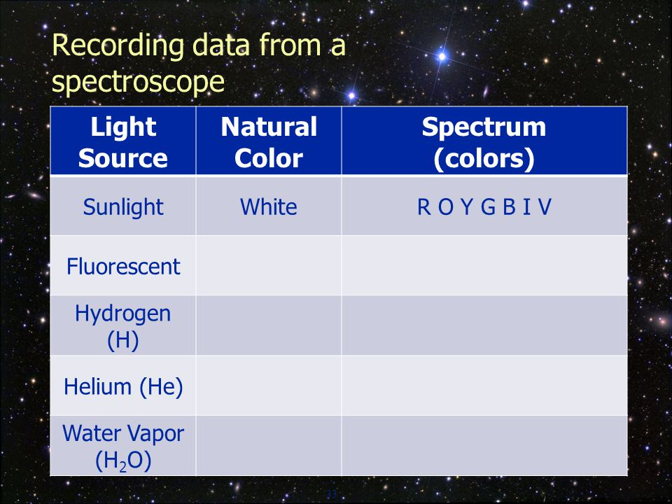 33 Recording data from a spectroscope Light Source Natural Color Spectrum (colors) SunlightWhiteR O Y G B I V Fluorescent Hydrogen (H) Helium (He) Water Vapor (H 2 O)