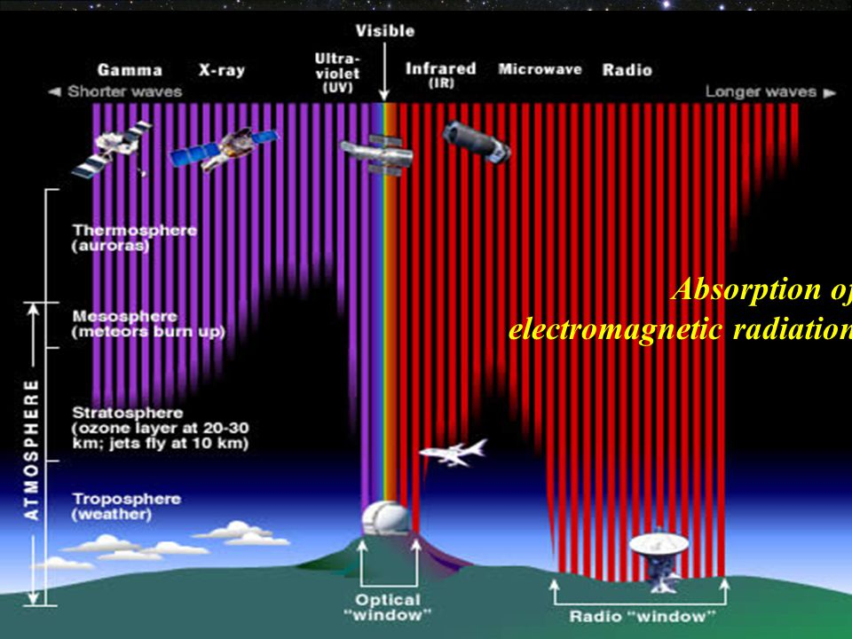 41 Absorption of electromagnetic radiation