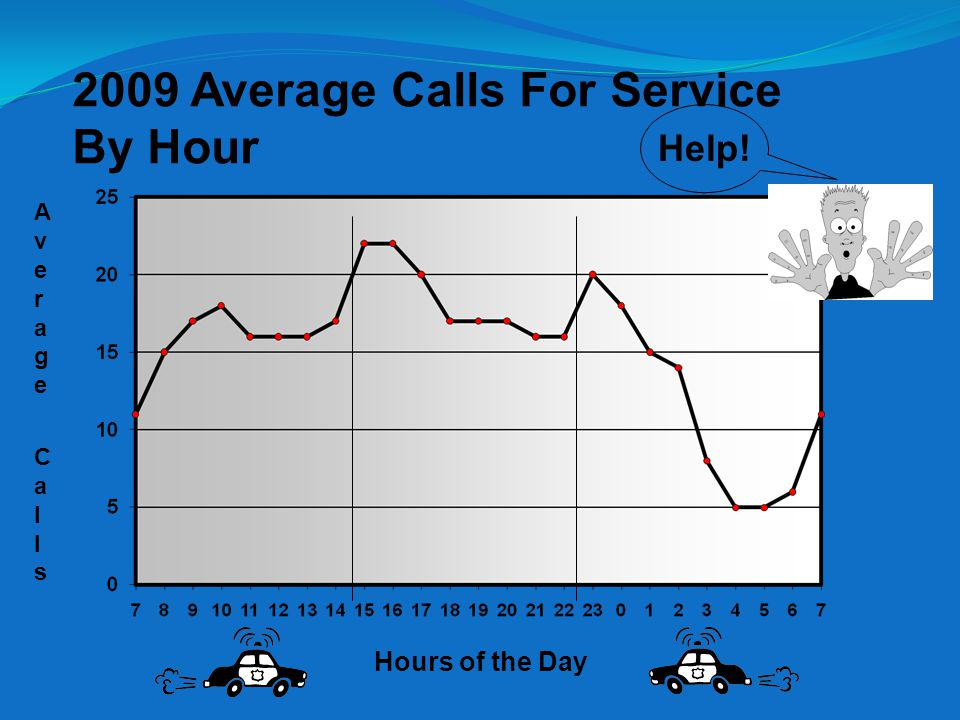 Average CallsAverage Calls Hours of the Day 1st Shift2nd Shift3rd Shift 35%40%25% 2009 Average Calls For Service By Hour Help!