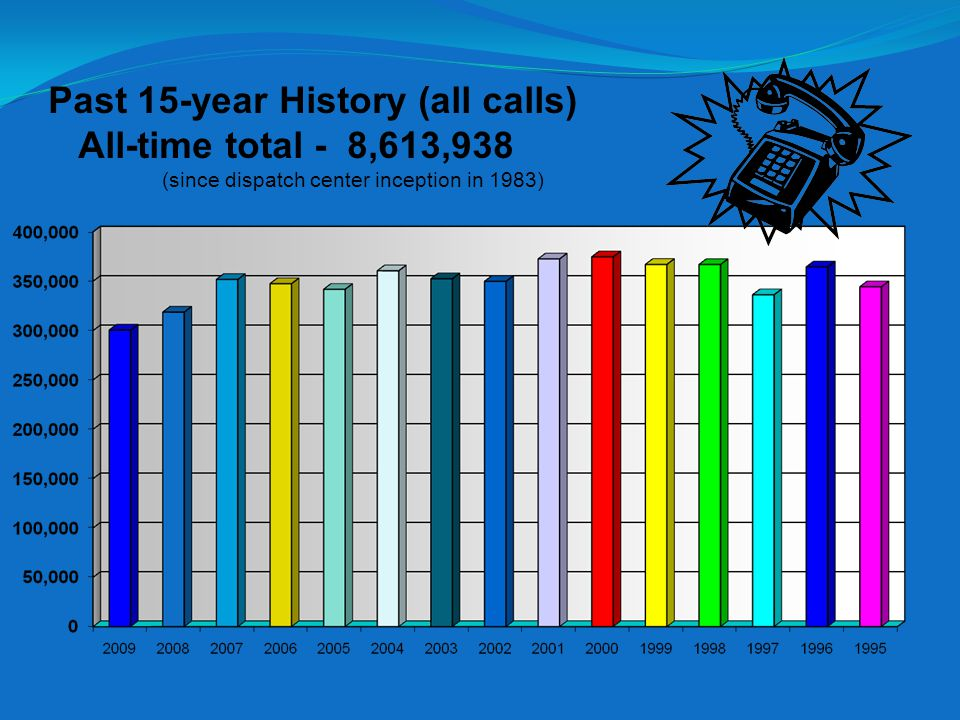 Past 15-year History (all calls) All-time total - 8,613,938 (since dispatch center inception in 1983)