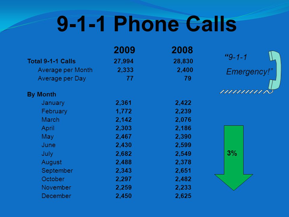 9-1-1 Phone Calls 9-1-1 Emergency! 3% 20092008 Total 9-1-1 Calls27,994 28,830 Average per Month 2,333 2,400 Average per Day 77 79 By Month January 2,361 2,422 February 1,772 2,239 March 2,142 2,076 April 2,303 2,186 May 2,467 2,390 June 2,430 2,599 July 2,682 2,549 August 2,488 2,378 September 2,343 2,651 October 2,297 2,482 November 2,259 2,233 December 2,450 2,625
