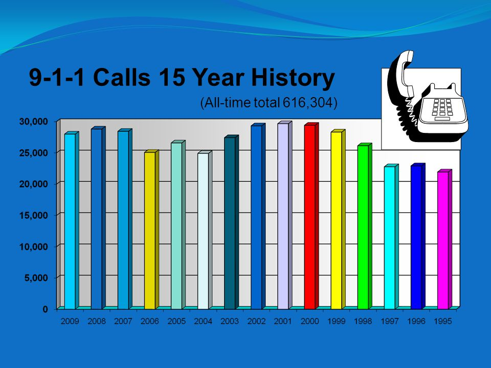 9-1-1 Calls 15 Year History (All-time total 616,304)