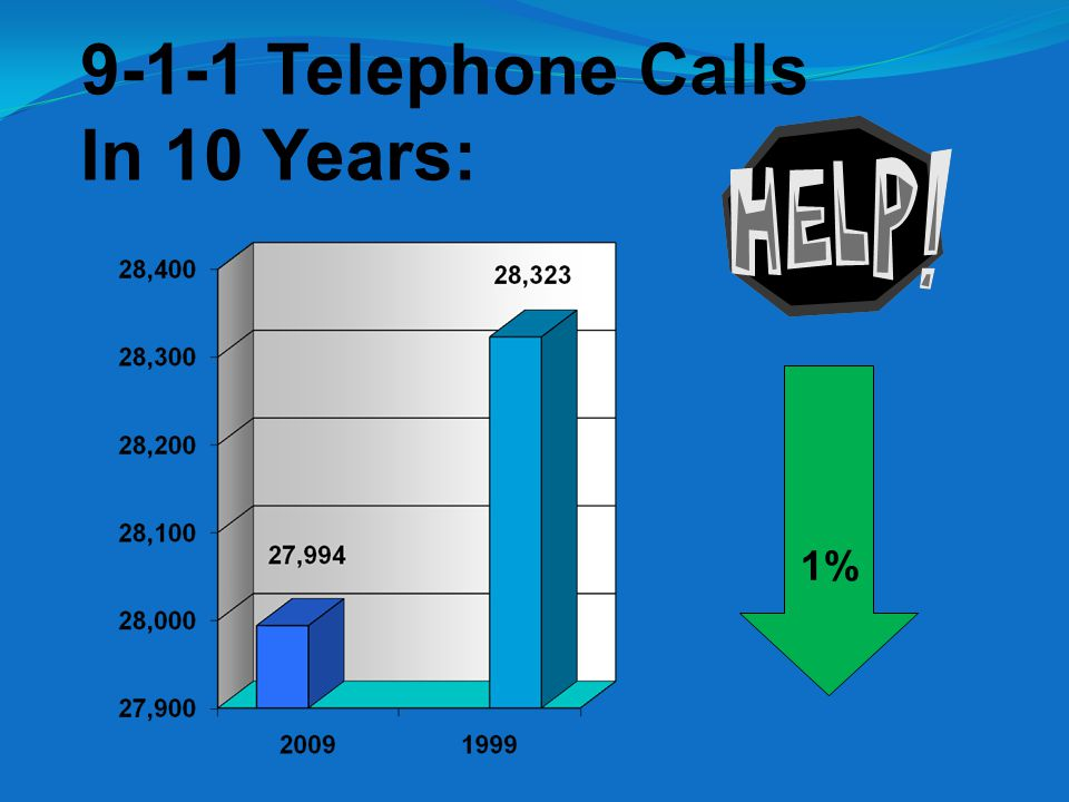 9-1-1 Telephone Calls In 10 Years: 1%