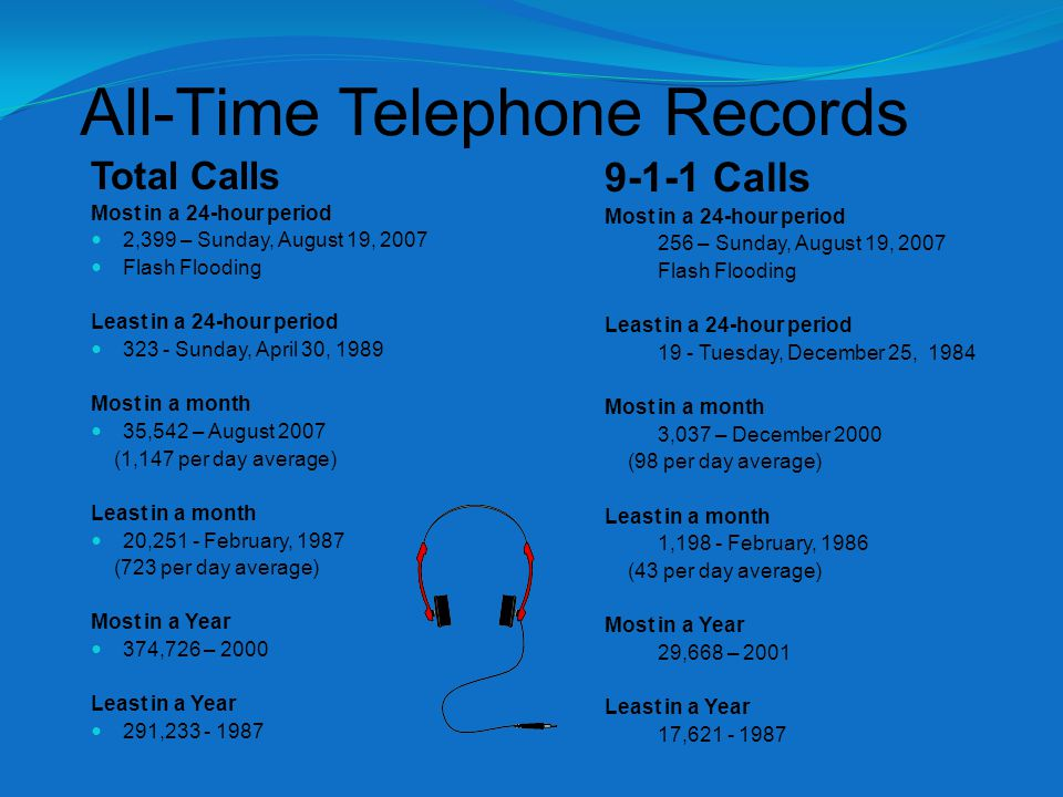 All-Time Telephone Records Total Calls Most in a 24-hour period 2,399 – Sunday, August 19, 2007 Flash Flooding Least in a 24-hour period 323 - Sunday, April 30, 1989 Most in a month 35,542 – August 2007 (1,147 per day average) Least in a month 20,251 - February, 1987 (723 per day average) Most in a Year 374,726 – 2000 Least in a Year 291,233 - 1987 9-1-1 Calls Most in a 24-hour period 256 – Sunday, August 19, 2007 Flash Flooding Least in a 24-hour period 19 - Tuesday, December 25, 1984 Most in a month 3,037 – December 2000 (98 per day average) Least in a month 1,198 - February, 1986 (43 per day average) Most in a Year 29,668 – 2001 Least in a Year 17,621 - 1987