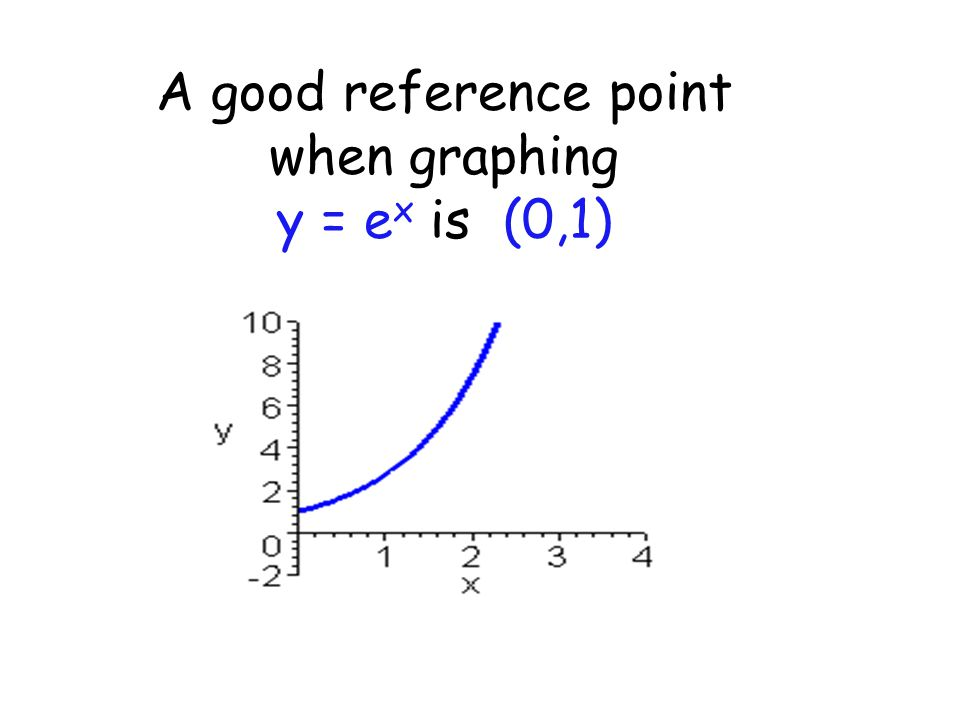 A good reference point when graphing y = e x is (0,1)