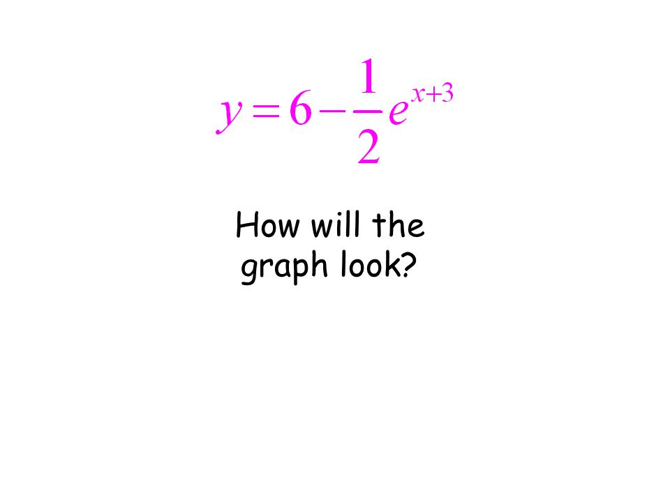 How will the graph look