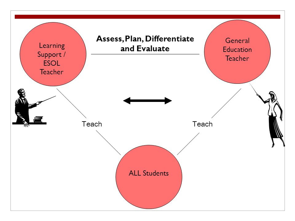 Learning Support / ESOL Teacher ALL Students General Education Teacher Teach Assess, Plan, Differentiate and Evaluate