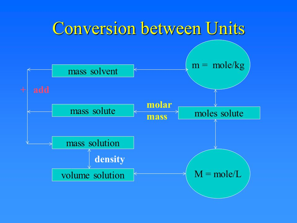 Conversion between Units For any other solution other than an aqueous solution - YOU MUST USE THE DENSITY!!!!.