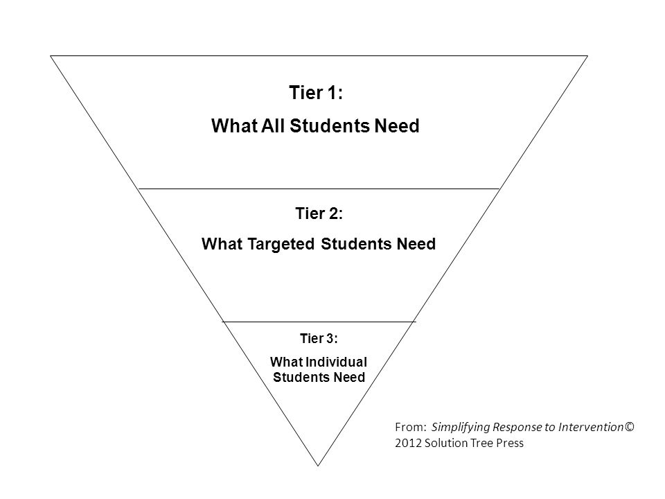 Tier 1: What All Students Need Tier 2: What Targeted Students Need Tier 3: What Individual Students Need From: Simplifying Response to Intervention© 2012 Solution Tree Press
