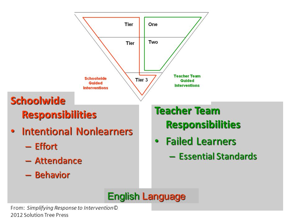 Schoolwide Responsibilities Intentional Nonlearners Intentional Nonlearners – Effort – Attendance – Behavior Teacher Team Responsibilities Failed Learners Failed Learners – Essential Standards EnglishLanguage English Language From: Simplifying Response to Intervention© 2012 Solution Tree Press