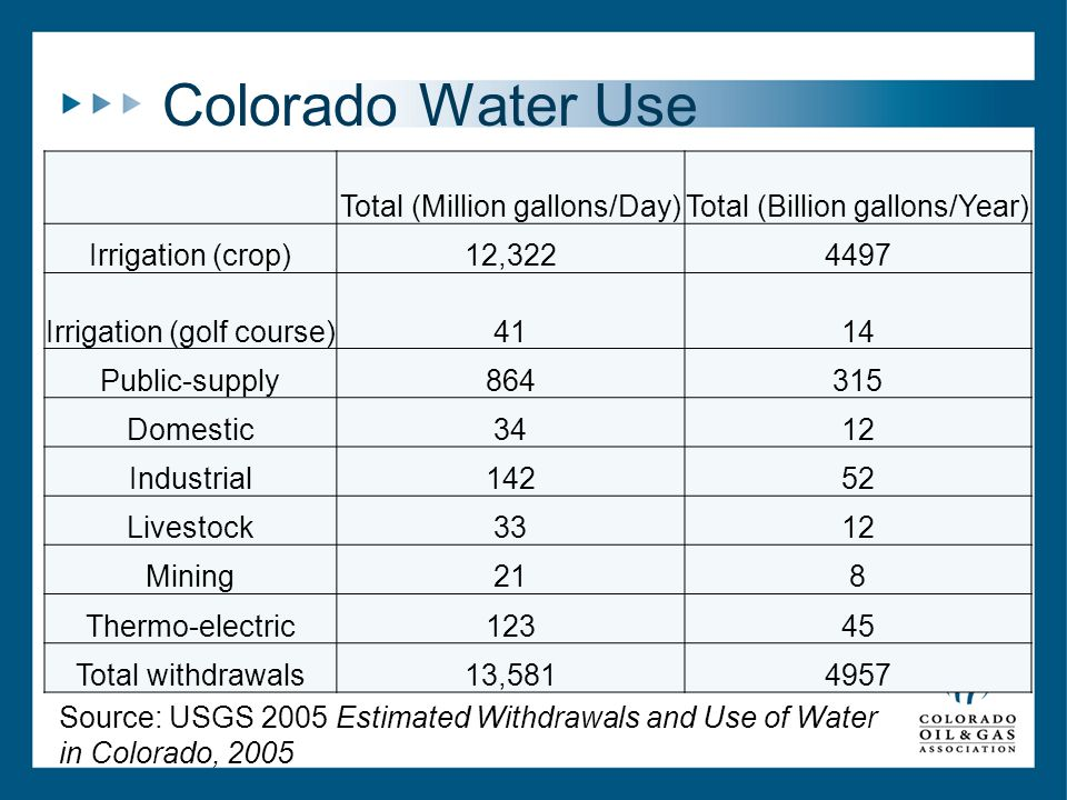Colorado Water Use Total (Million gallons/Day)Total (Billion gallons/Year) Irrigation (crop)12,3224497 Irrigation (golf course)4114 Public-supply864315 Domestic3412 Industrial14252 Livestock3312 Mining218 Thermo-electric12345 Total withdrawals13,5814957 Source: USGS 2005 Estimated Withdrawals and Use of Water in Colorado, 2005
