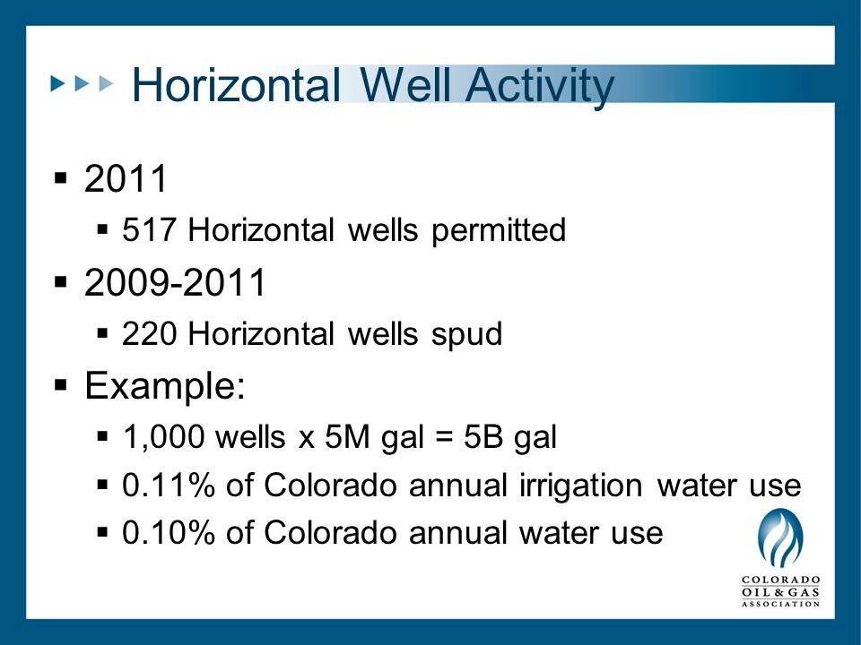 Horizontal Well Activity  2011  517 Horizontal wells permitted  2009-2011  220 Horizontal wells spud  Example:  1,000 wells x 5M gal = 5B gal  0.11% of Colorado annual irrigation water use  0.10% of Colorado annual water use