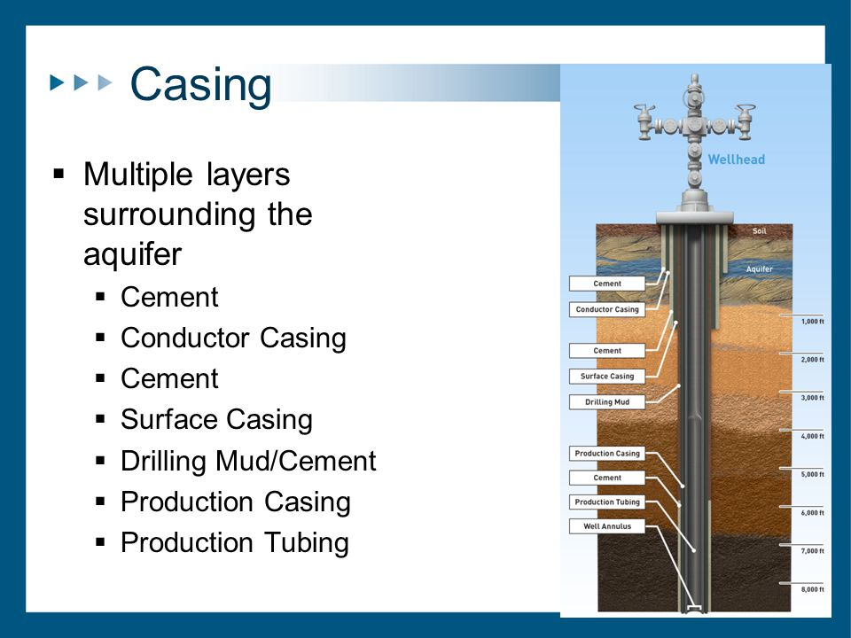 Casing  Multiple layers surrounding the aquifer  Cement  Conductor Casing  Cement  Surface Casing  Drilling Mud/Cement  Production Casing  Production Tubing