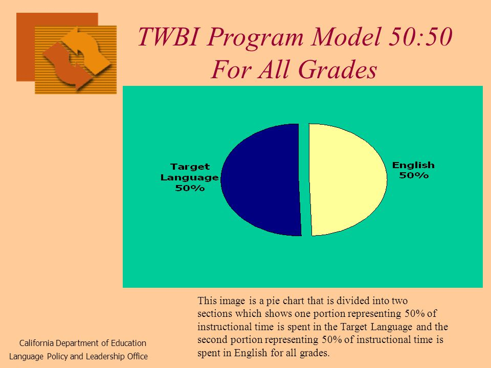 TWBI Program Model 50:50 For All Grades California Department of Education Language Policy and Leadership Office This image is a pie chart that is divided into two sections which shows one portion representing 50% of instructional time is spent in the Target Language and the second portion representing 50% of instructional time is spent in English for all grades.