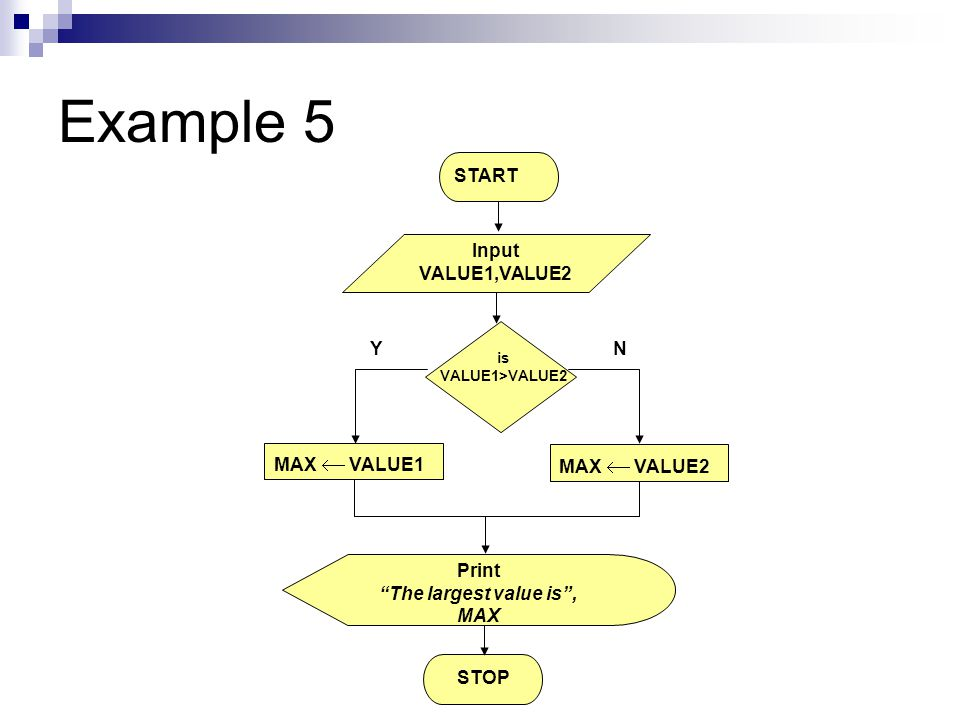 Example 5 MAX  VALUE1 Print The largest value is , MAX STOP YN START Input VALUE1,VALUE2 MAX  VALUE2 is VALUE1>VALUE2