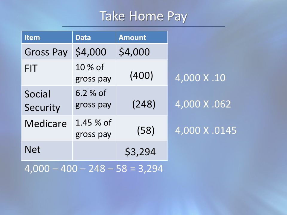 Take Home Pay ItemDataAmount Gross Pay$4,000 FIT 10 % of gross pay Social Security 6.2 % of gross pay Medicare 1.45 % of gross pay Net 4,000 X.10 4,000 X.062 4,000 X.0145 (400) (248) (58) 4,000 – 400 – 248 – 58 = 3,294 $3,294
