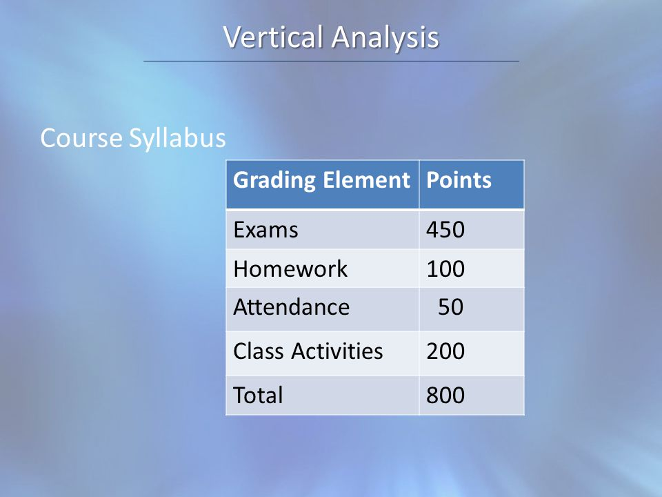 Vertical Analysis Course Syllabus Grading ElementPoints Exams450 Homework100 Attendance 50 Class Activities200 Total800