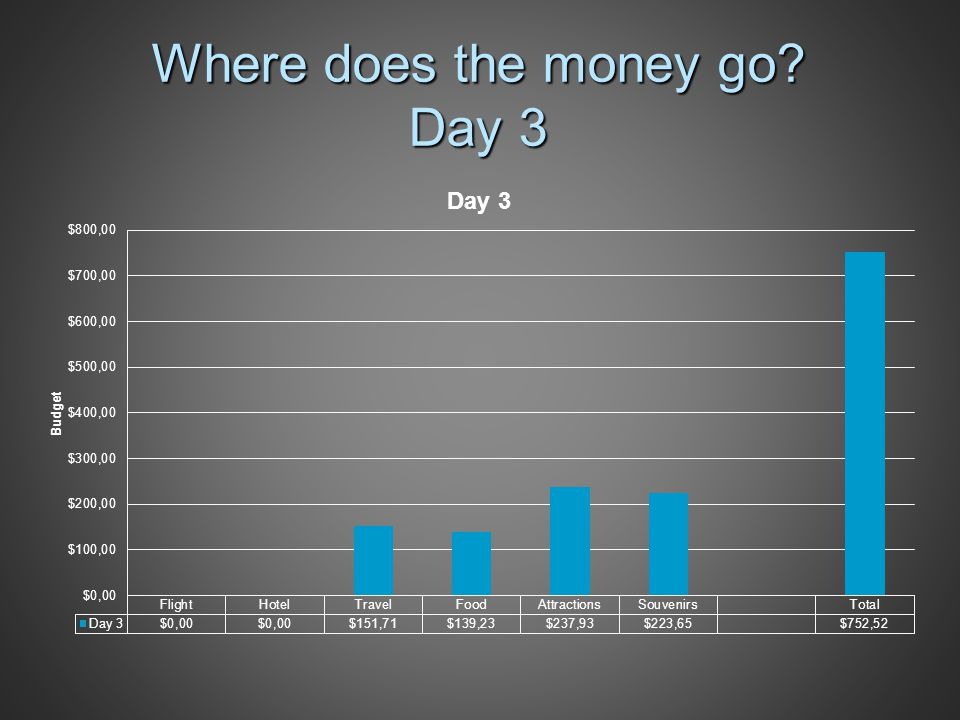 Where does the money go Day 3