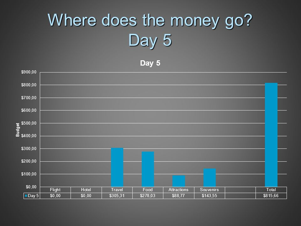 Where does the money go Day 5