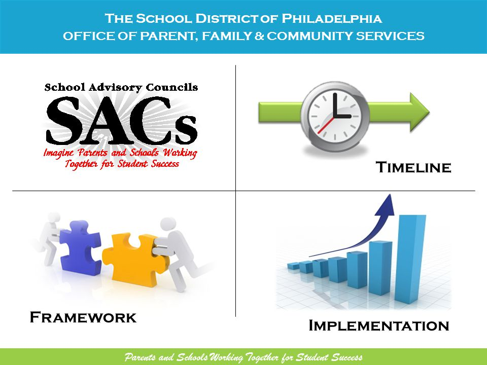 Timeline Framework Implementation The School District of Philadelphia OFFICE OF PARENT, FAMILY & COMMUNITY SERVICES Parents and Schools Working Together for Student Success