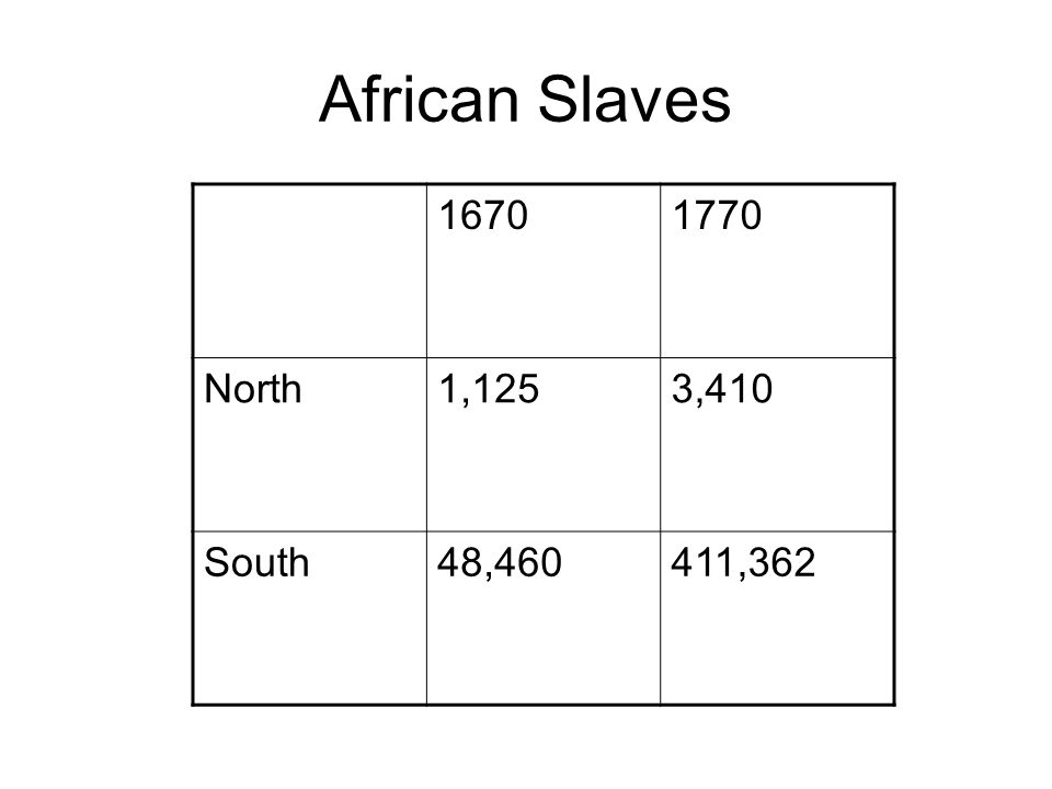 African Slaves 16701770 North1,1253,410 South48,460411,362