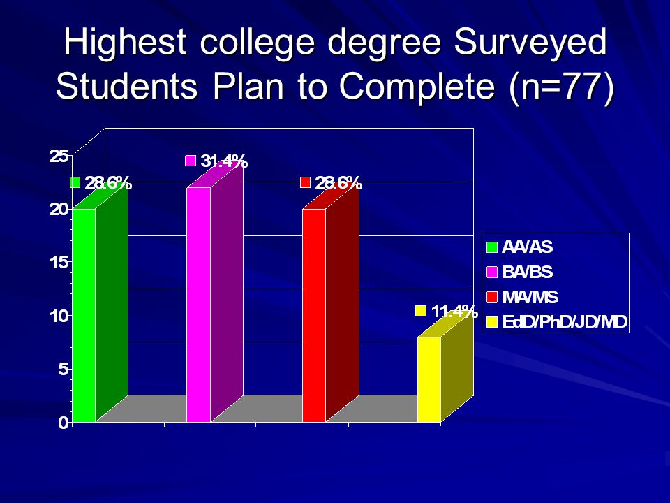 Highest college degree Surveyed Students Plan to Complete (n=77)