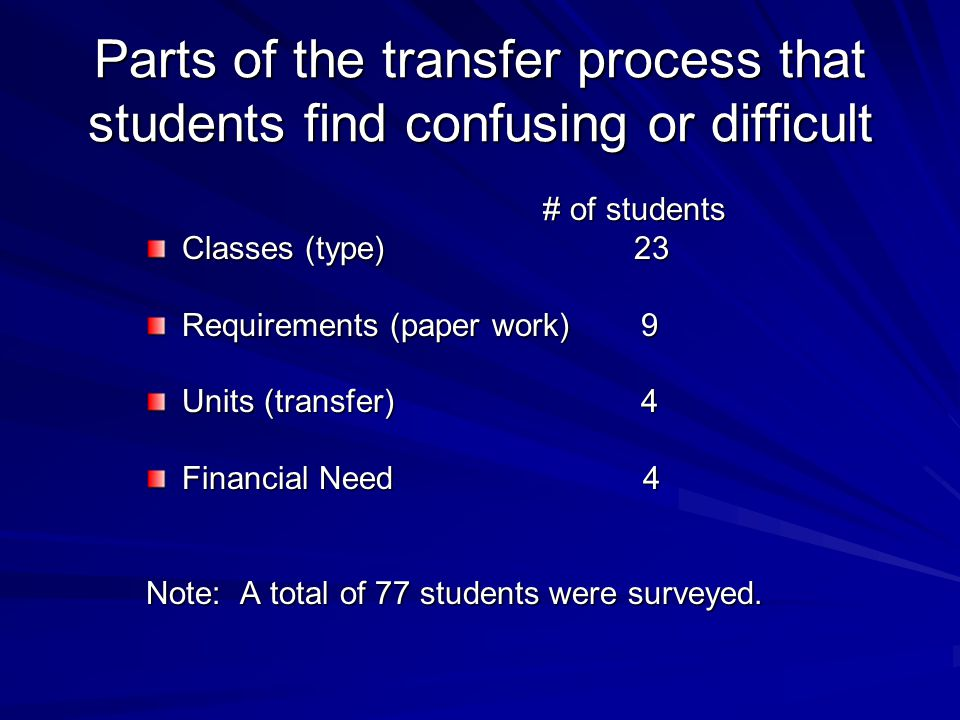Parts of the transfer process that students find confusing or difficult # of students # of students Classes (type) 23 Requirements (paper work) 9 Units (transfer) 4 Financial Need 4 Note: A total of 77 students were surveyed.