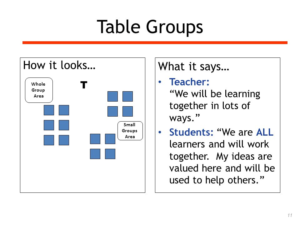 11 Table Groups How it looks… What it says… Teacher: We will be learning together in lots of ways. Students: We are ALL learners and will work together.