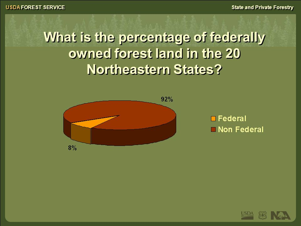 USDA FOREST SERVICEState and Private Forestry What is the percentage of federally owned forest land in the 20 Northeastern States