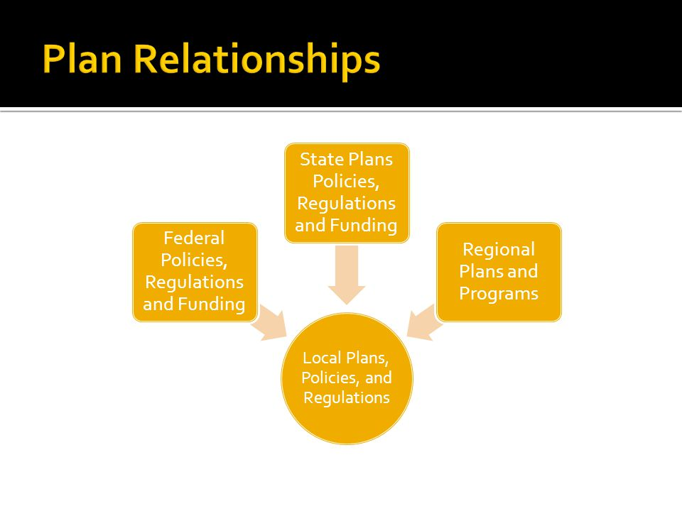 Local Plans, Policies, and Regulations Federal Policies, Regulations and Funding State Plans Policies, Regulations and Funding Regional Plans and Programs