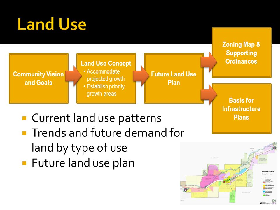  Current land use patterns  Trends and future demand for land by type of use  Future land use plan Land Use Concept Accommodate projected growth Establish priority growth areas Zoning Map & Supporting Ordinances Future Land Use Plan Community Vision and Goals Basis for Infrastructure Plans