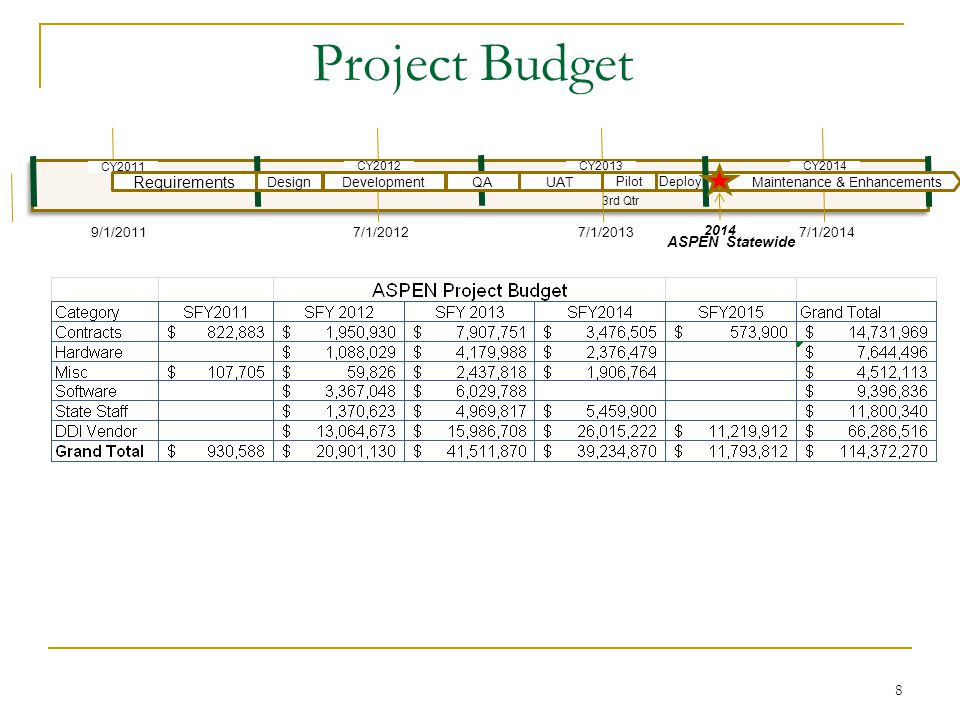 8 Project Budget CY2012 ASPEN Statewide Deploy 3rd Qtr 9/1/2011 2014 CY2013 7/1/20127/1/2013 CY2014 7/1/2014 Maintenance & Enhancements Pilot CY2011 Requirements DesignDevelopmentQAUAT