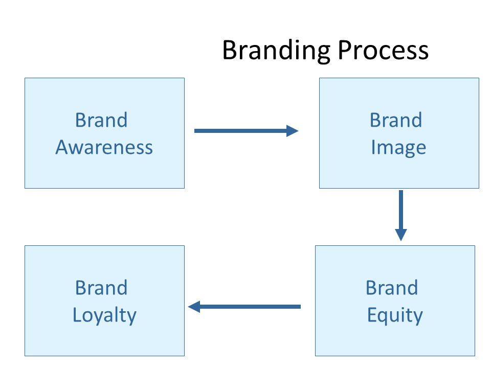 Branding Process Brand Awareness Brand Image Brand Equity Brand Loyalty